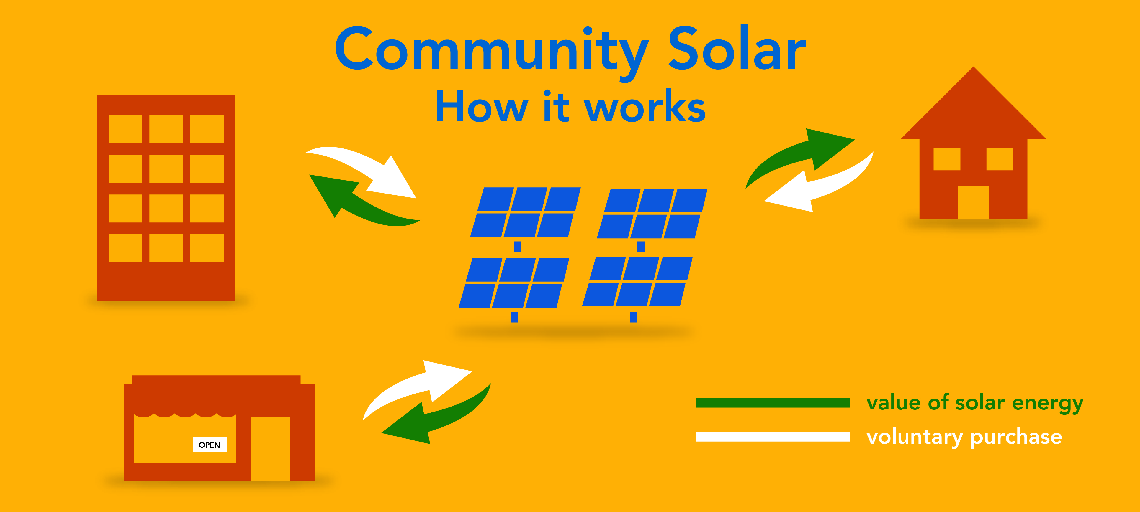 Faqs Solar Energy Future Electricity From Panels How Does It Work Home For Can Also Power Multiple Homes With Community Shared Systems Here Members Come Together To Purchase A Collective System